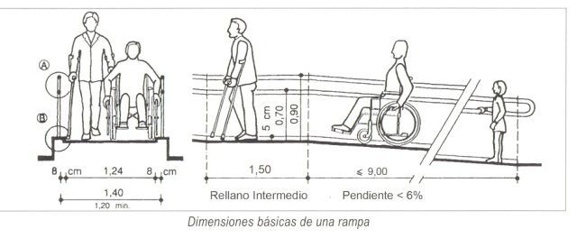 Comprar mejores rampas para minusv lidos rampas para for Rampas para discapacitados medidas